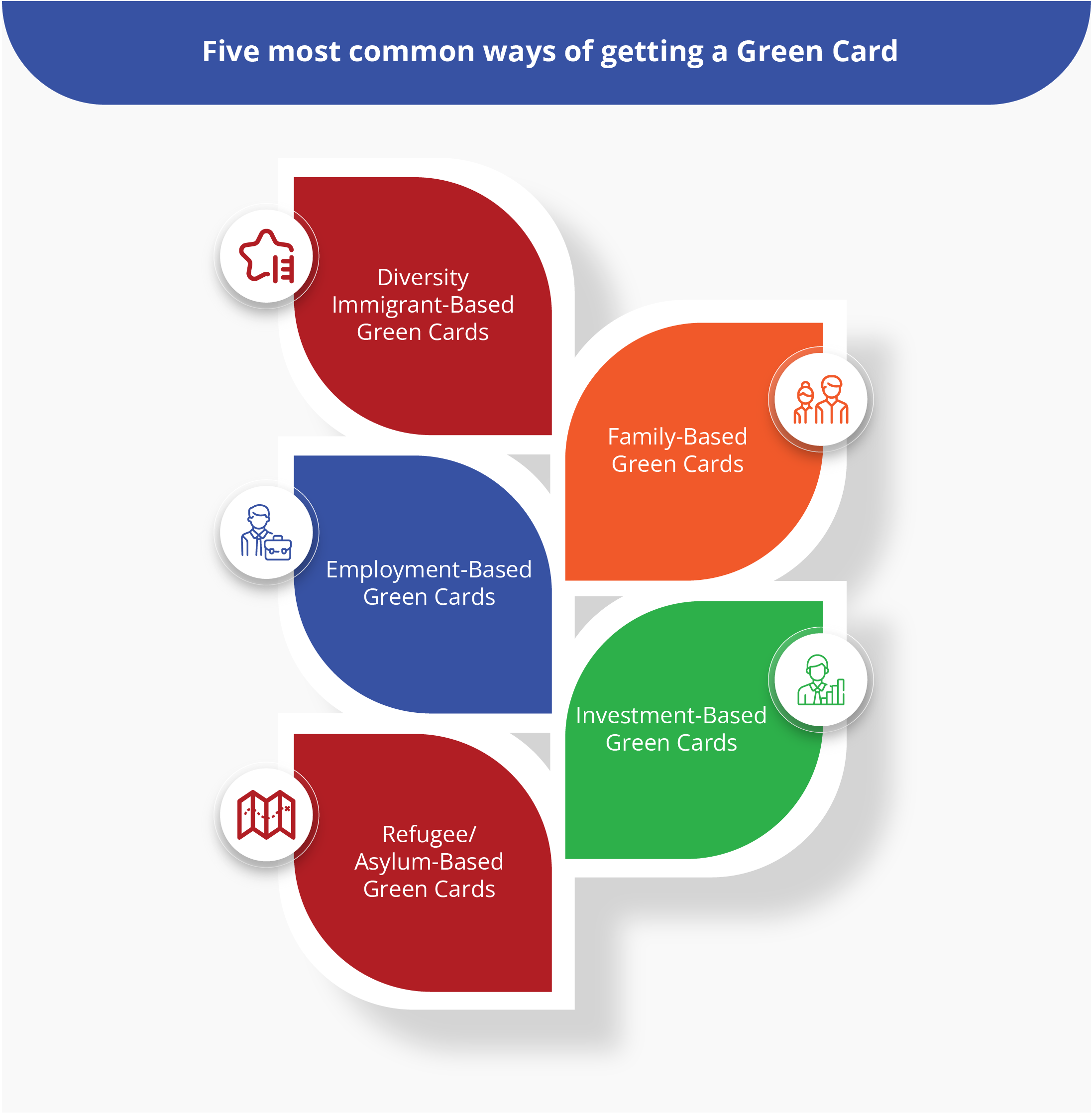 Five most common ways of getting a Green Card